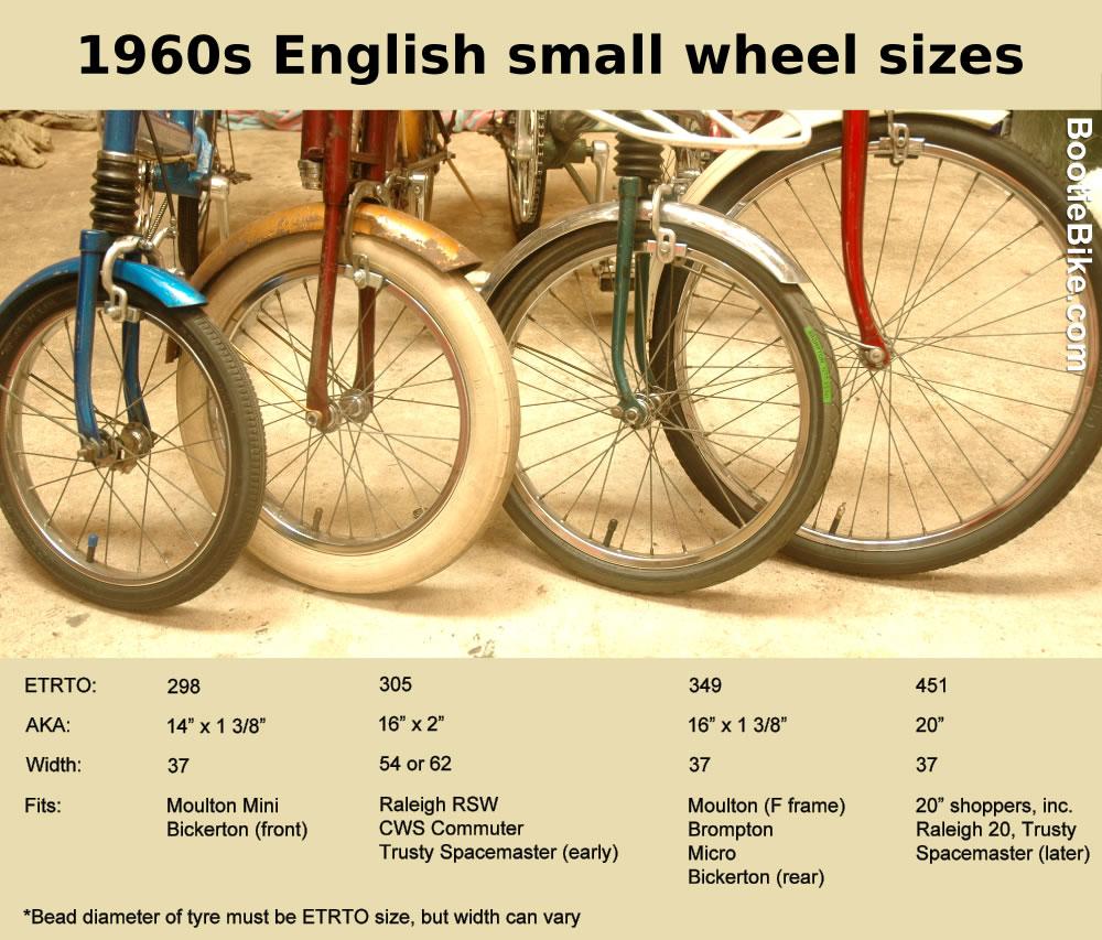 ... Comparison Of Small Wheel Sizes